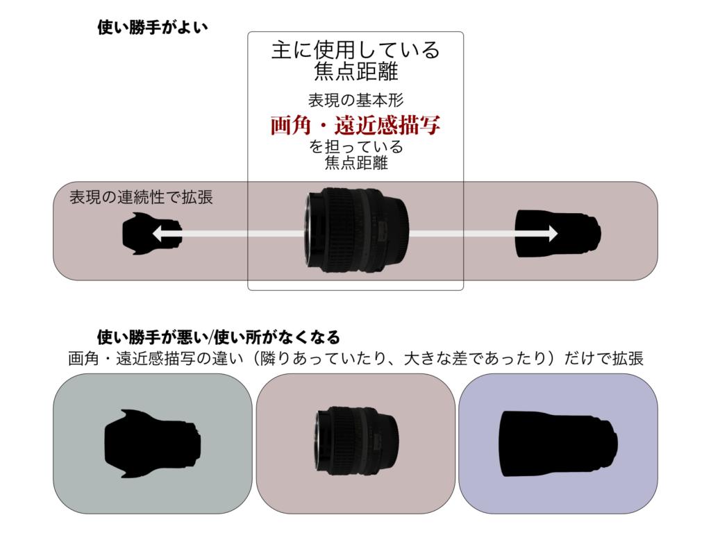 レンズ・焦点距離の拡張