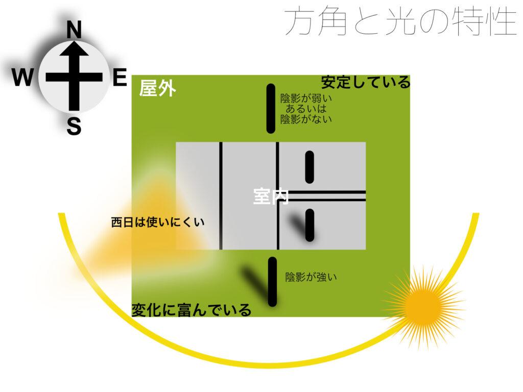 方角と光の特性